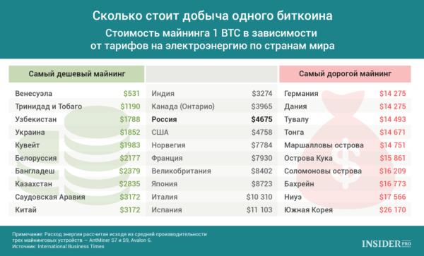 Стоимость добычи одного Биткоина в разных странах мира